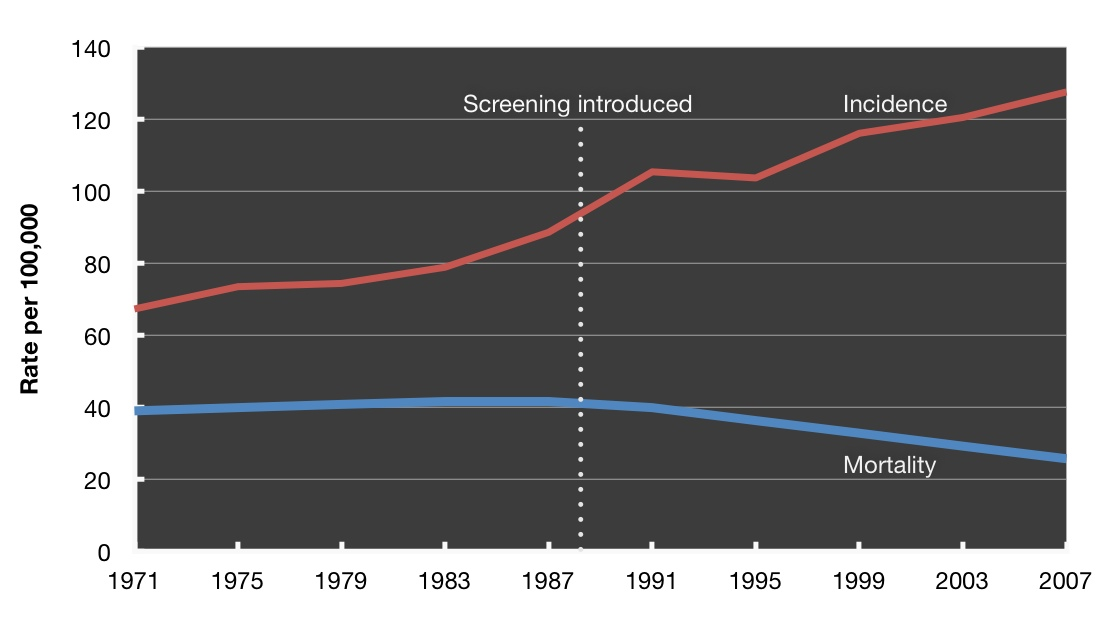 The introduction of screening mammography in the UK in 1988 resulted in a decrease in breast cancer mortality.